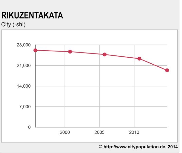 Rikuzentakata Population